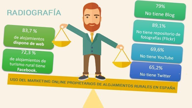 Infografía Uso Marketing online propietarios casas rurales España